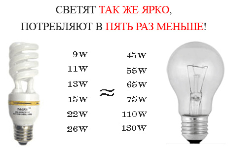 Таблица сравнения энергосберегающих ламп с лампами накаливания